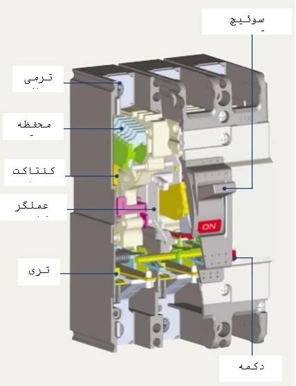 ساختار کلید اتوماتیک کامپکت