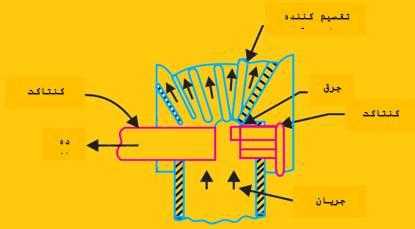 کلید اتوماتیک هوایی مسطح